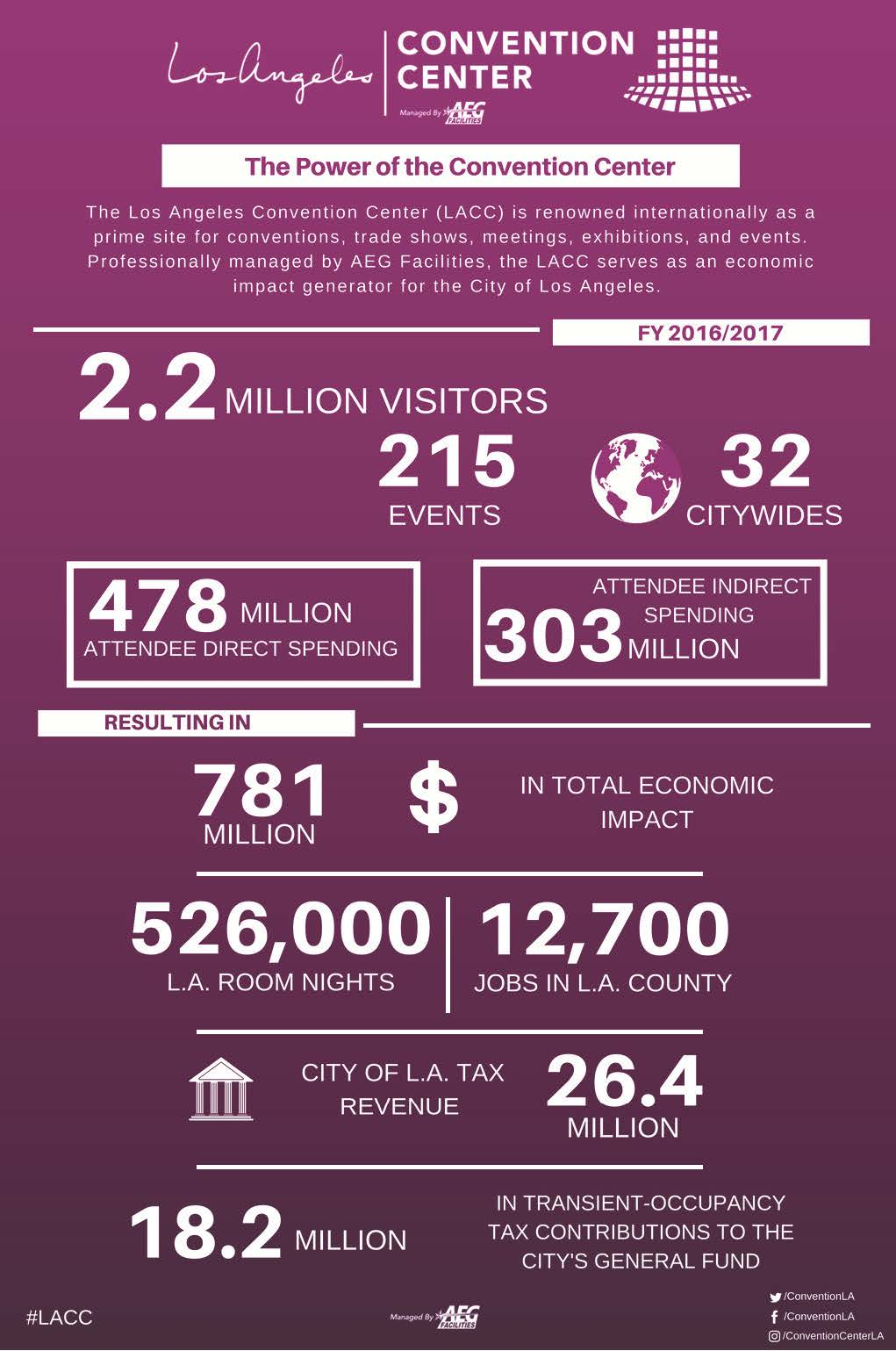 convention center generates record breaking 781 million in